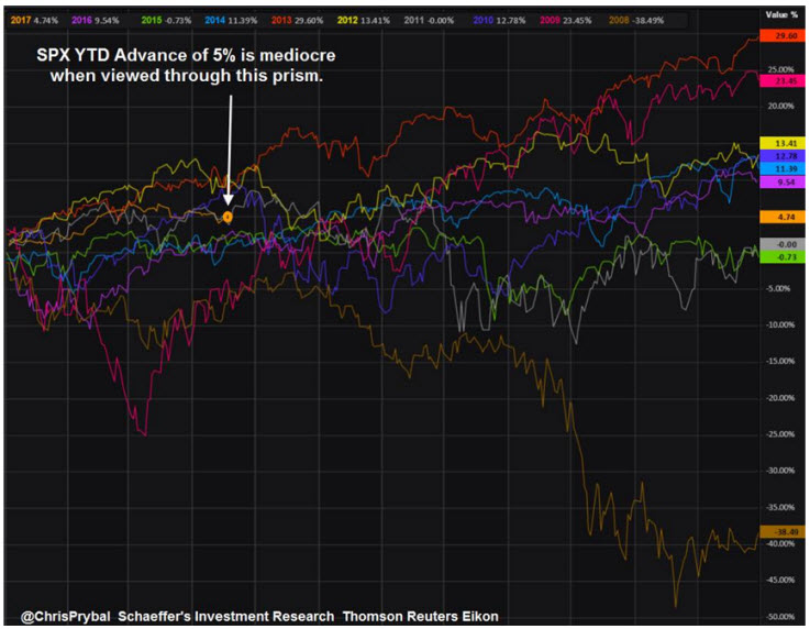 sp 500 index spx chart 10 years