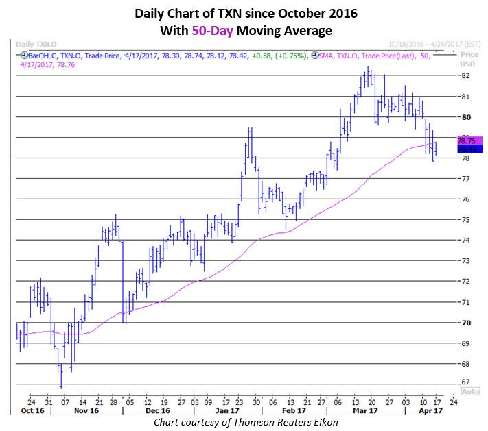 txn stock news