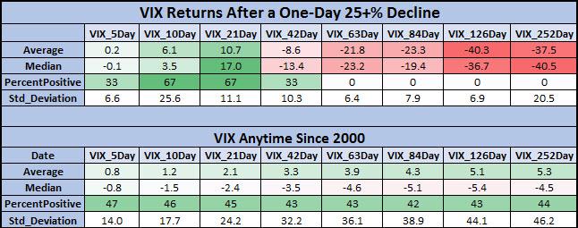 VIX after steep drops