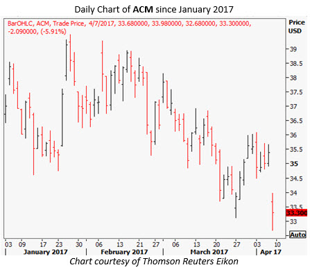 aecom stock chart today