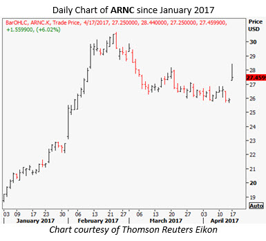 arconic stock chart today