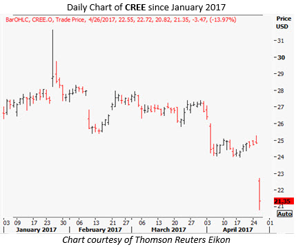 cree stock chart today
