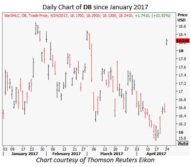 deutsche bank stock chart today
