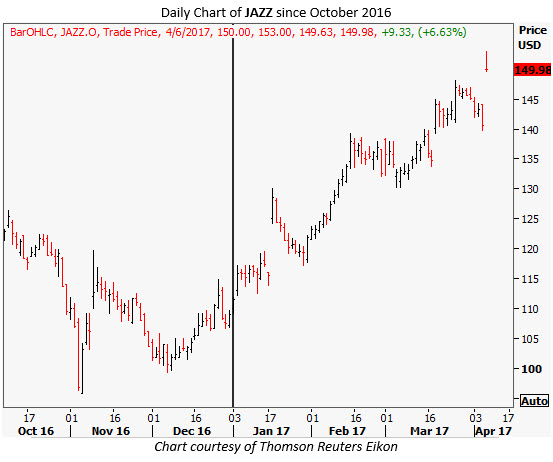 jazz stock chart today
