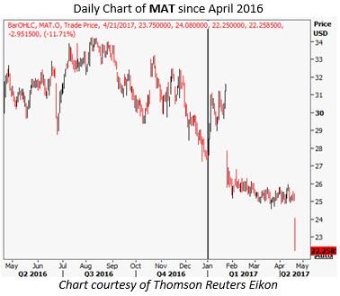 mattel stock chart today