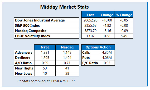 midday stock market stats april 7