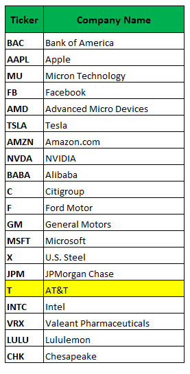 most active stock options april 10