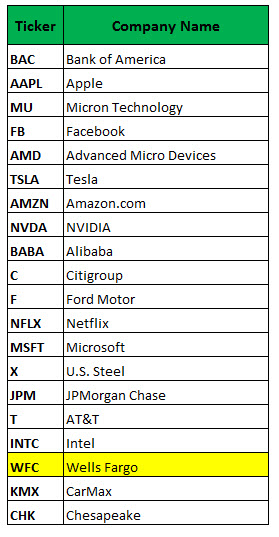 most active stock options april 17