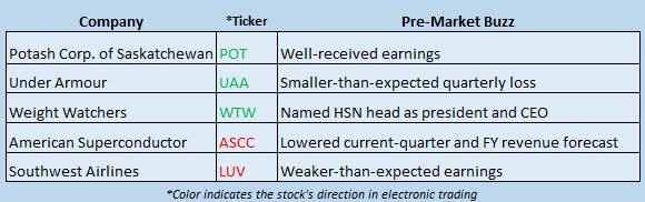 Buzz Stocks April 27