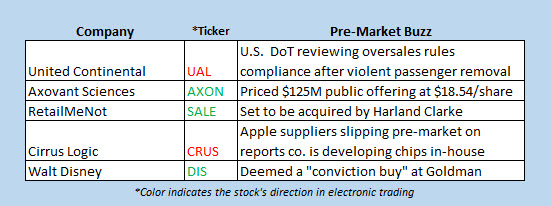 stocks moving pre-market april 11