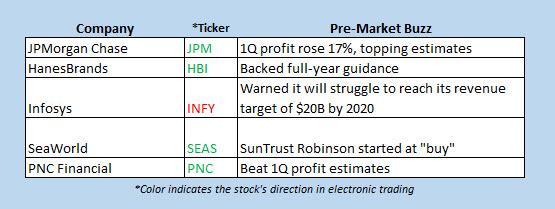 stocks on the move premarket april 13