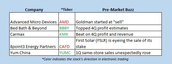 premarket stock movers april 6