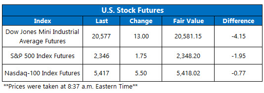 stock futures today