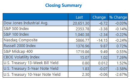 closing indexes summary april 11