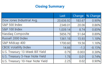 closing indexes summary april 17