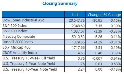 closing indexes summary april 21
