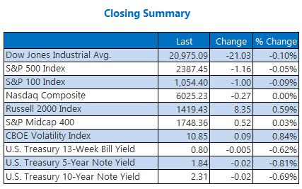 closing indexes summary april 26