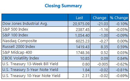 closing indexes summary april 26