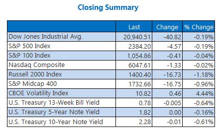 closing indexes summary april 28