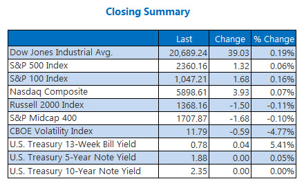 closing indexes summary april 4
