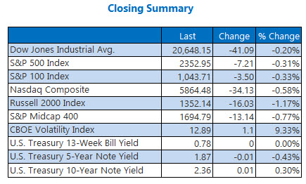 closing indexes summary april 5