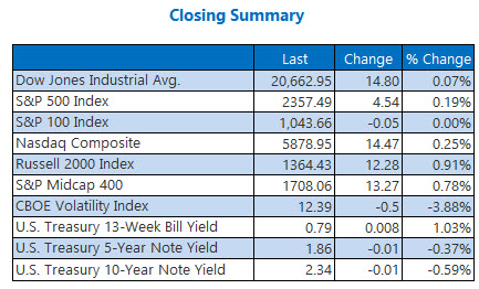 closing indexes summary april 6