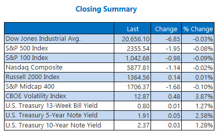 closing indexes summary april 7