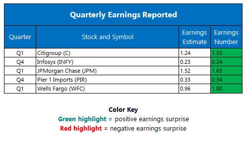 corporate earnings april 13