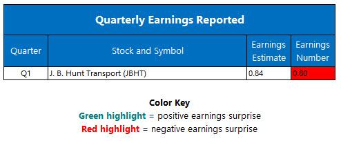 corporate earnings april 17