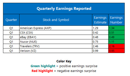 corporate earnings april 20