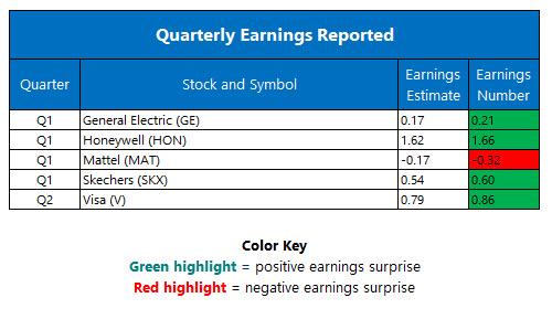 corporate earnings april 21