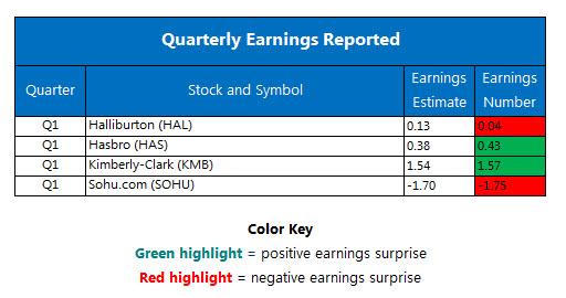corporate earnings april 24