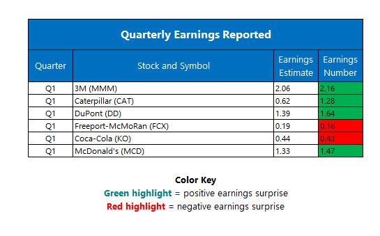 Corporate Earnings April 25