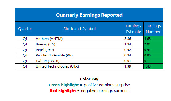 Corporate Earnings April 26