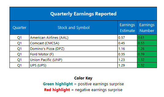 Corporate Earnings April 27