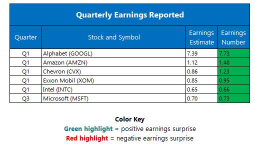 Corporate Earnings April 28