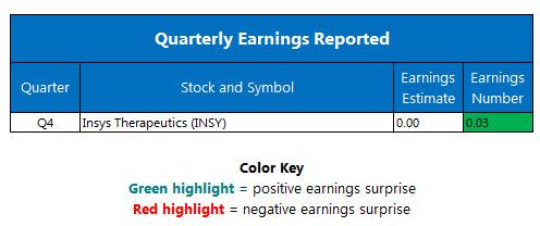 corporate earnings april 3