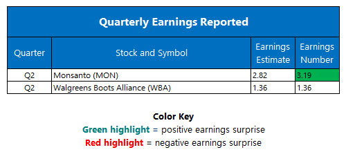 corporate earnings april 5_