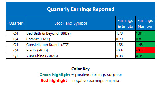 corporate earnings april 6