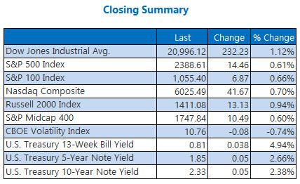 indexes closing summary april 25