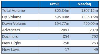 nyse and nasdaq stats april 24