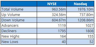 nyse and nasdaq stats april 28