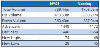 nyse and nasdaq stats april 4