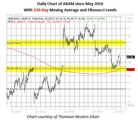 AKAM stock daily price chart may 1