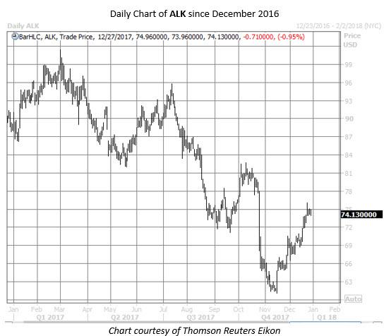 ALK stock chart