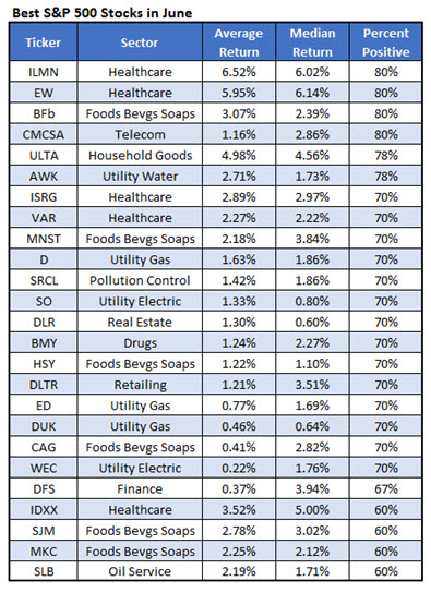 best stocks to buy in june