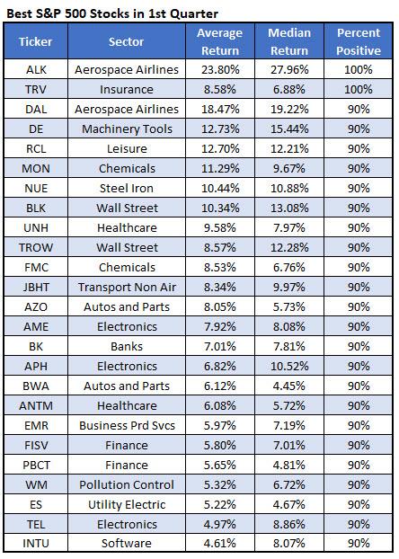 best stocks first quarter