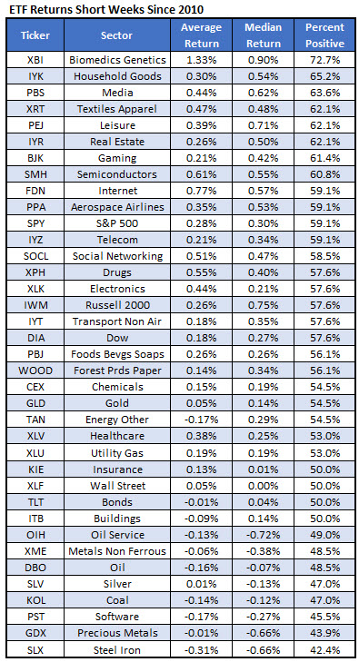 best ETFs during short trading weeks