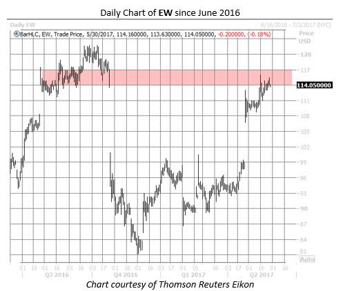 edwards lifesciences EW stock chart