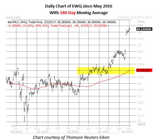 ewq daily price chart may 3